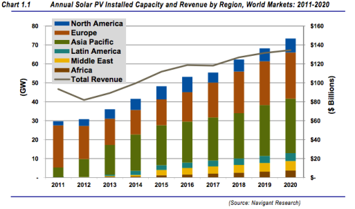 solar energy for new homes California solar energy solar system solar power solar heating solar panels costs annual solar saving Nethouseplans house plans south africa