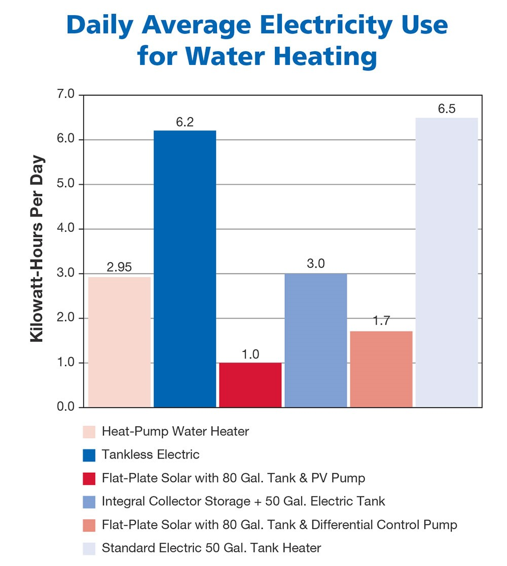 hot water heater geyser electrical consumption_Nethouseplans